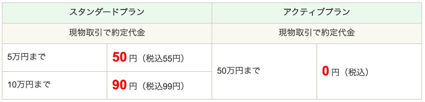 SBI証券の手数料